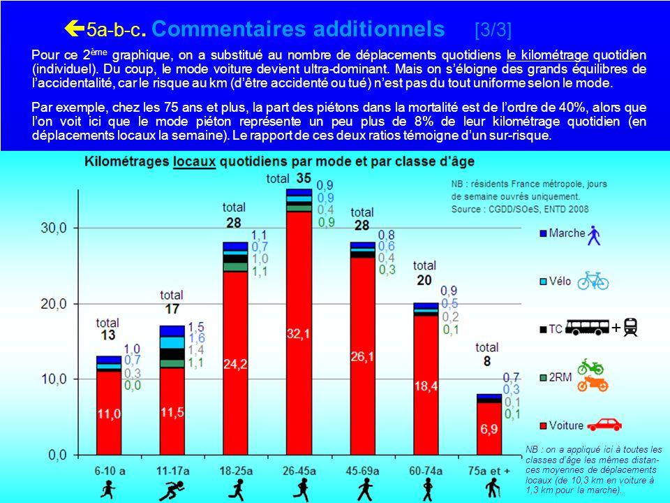 . 5a-b-c. Commentaires additionnels [3/3] Pour ce 2 ème graphique, on a substitué au nombre de déplacements quotidiens le kilométrage quotidien (indiv
