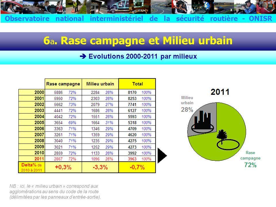 6 b. Rase campagne et Milieu urbain Evolutions 2010-2011 par milieux et par catégories