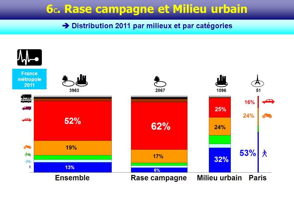 La répartition de la mortalité routière entre la rase campagne et le milieu urbain* reste un quasi-invariant : 72% vs 28 % il y a 10 ans, en 2000 ; 71% vs 29% en 2009 ; et à nouveau 72% vs 28% en 2010 comme en 2011.