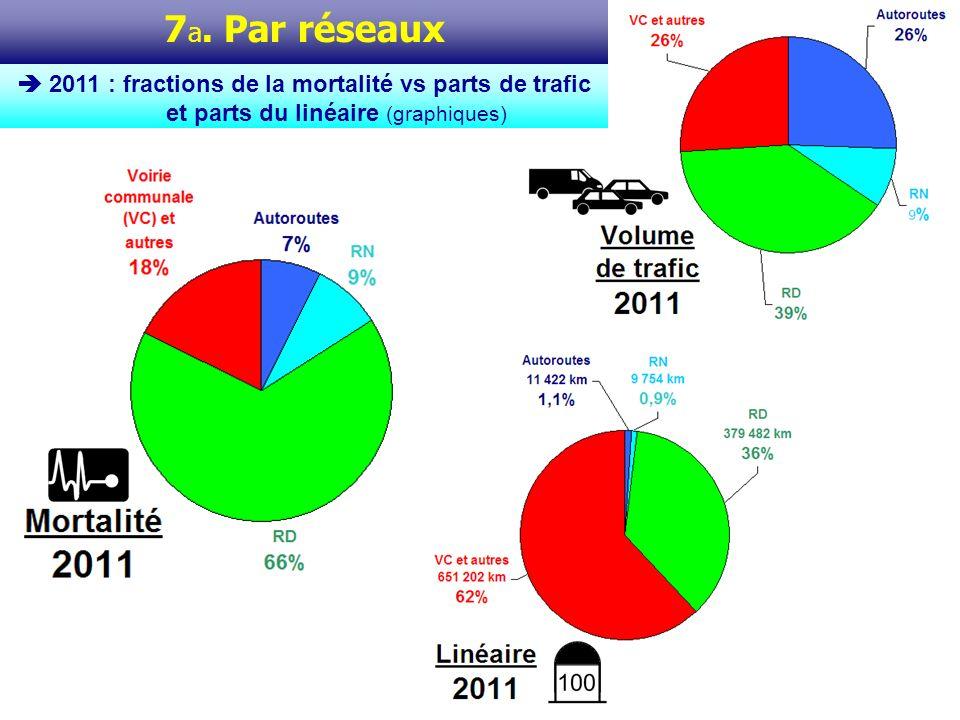 7 a. Par réseaux 2011 : fractions de la mortalité vs parts de trafic et parts du linéaire (graphiques)
