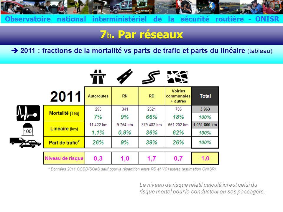 7 b. Par réseaux 2011 : fractions de la mortalité vs parts de trafic et parts du linéaire (tableau) Le niveau de risque relatif calculé ici est celui