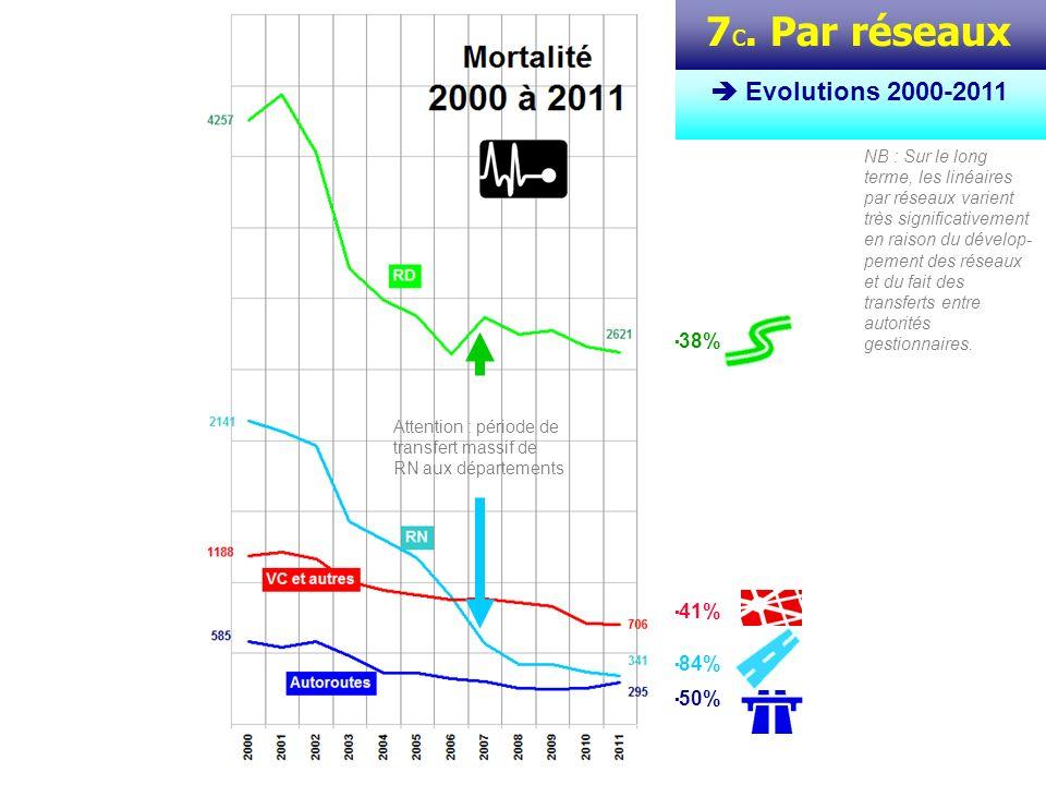 7 d. Par réseaux Evolutions 2000-2011