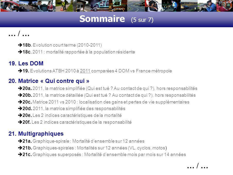 Sommaire (6 sur 7) … / … 21d.