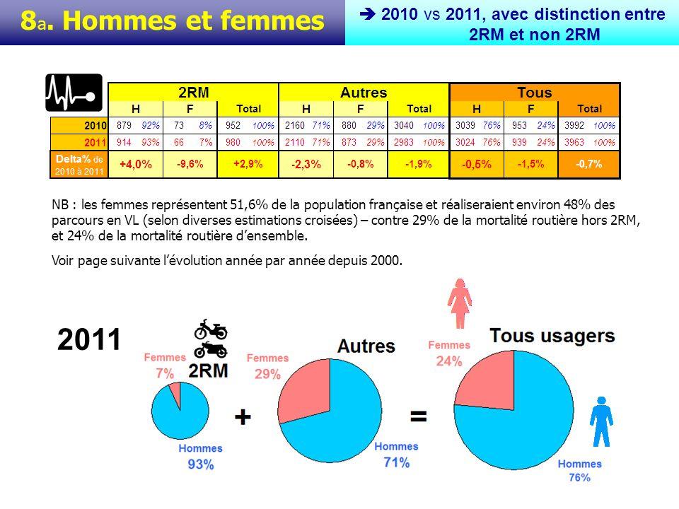 8 b. Hommes et femmes Evolutions 2010-2011, avec distinction entre 2RM et non 2RM