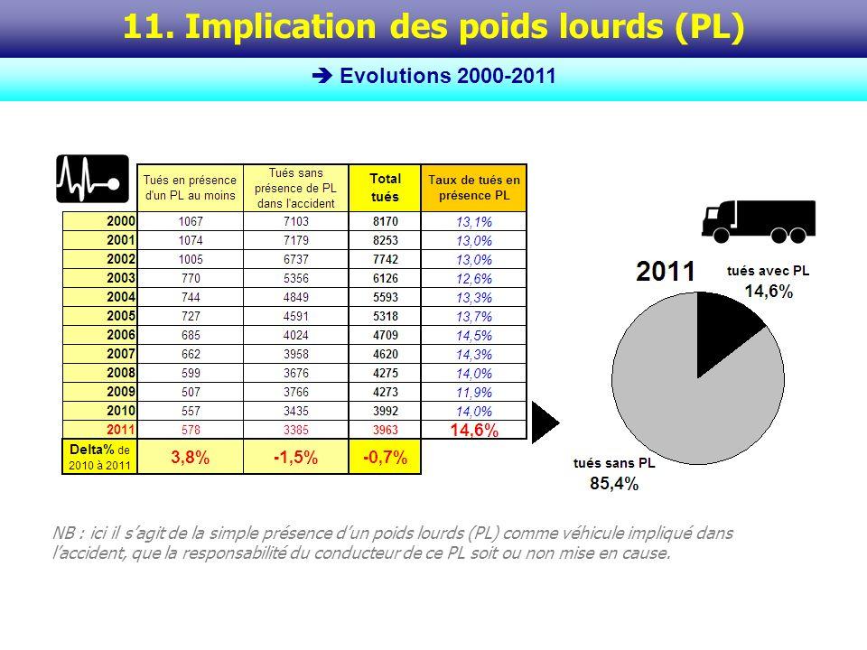 Le taux dimplication des PL dans les accidents mortels* est beaucoup plus variable dannée en année, surtout parce que le trafic PL est très sensible à la situation économique.