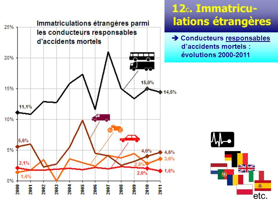 On examine ici la dangerosité (pour eux-mêmes et pour les autres) des conducteurs de véhicules immatriculés à létranger*.