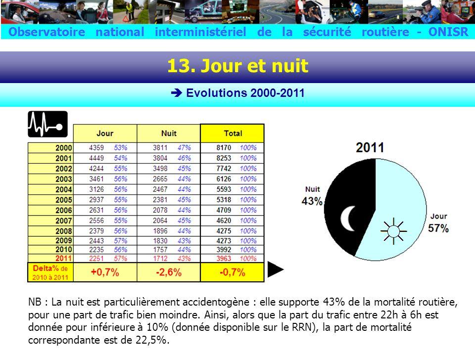 La répartition de la mortalité routière entre le jour et la nuit est aussi aussi plutôt stable ces dernières années : 53% / 47 % il y a 10 ans, en 2000 ; mais 57% vs 43% dès 2009, après un glissement très progressif ; 56% vs 44% en 2010 ; et à nouveau 57% vs 43% en 2011.