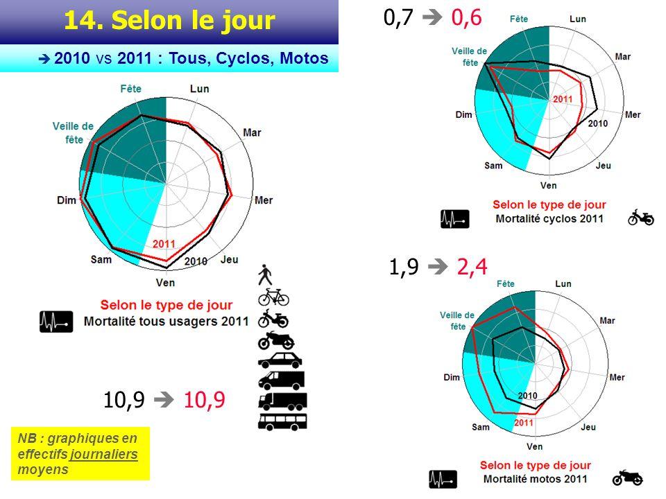Ces graphiques en cadran montrent la répartition de la mortalité routière (tous usagers, cyclos seuls, motos seules) selon les jours de la semaine -du lundi au dimanche- en classant à part les fêtes et veilles de fêtes (selon la typologie traditionnelle dexploitation du Fichier BAAC).