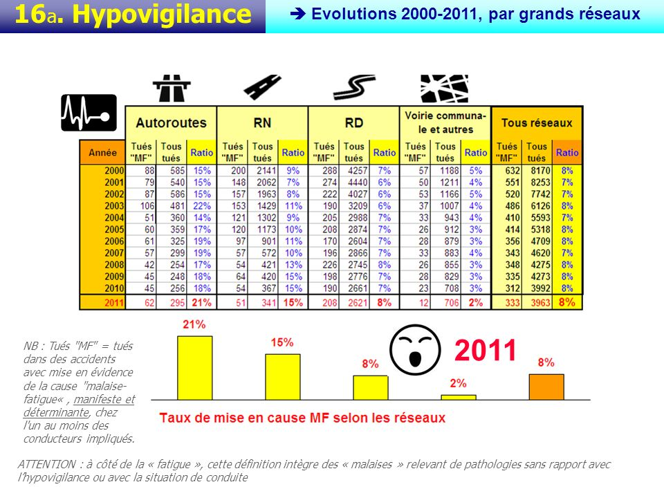 16 b. Hypovigilance Idem 2011 Jour vs Nuit Z 2011