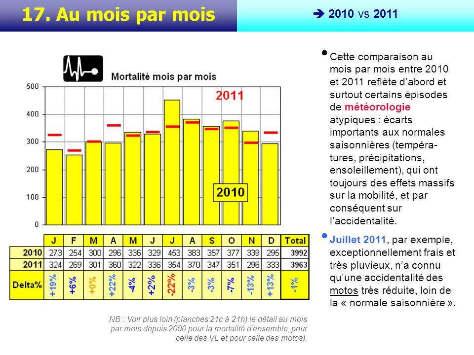 17. Au mois par mois 2010 vs 2011 NB : Voir plus loin (planches 21c à 21h) le détail au mois par mois depuis 2000 pour la mortalité densemble, pour ce