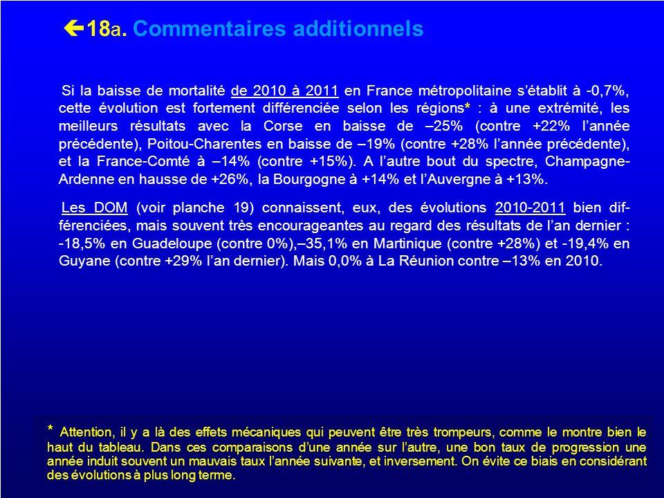 18 b. Par régions Evolution court terme (2010-2011)