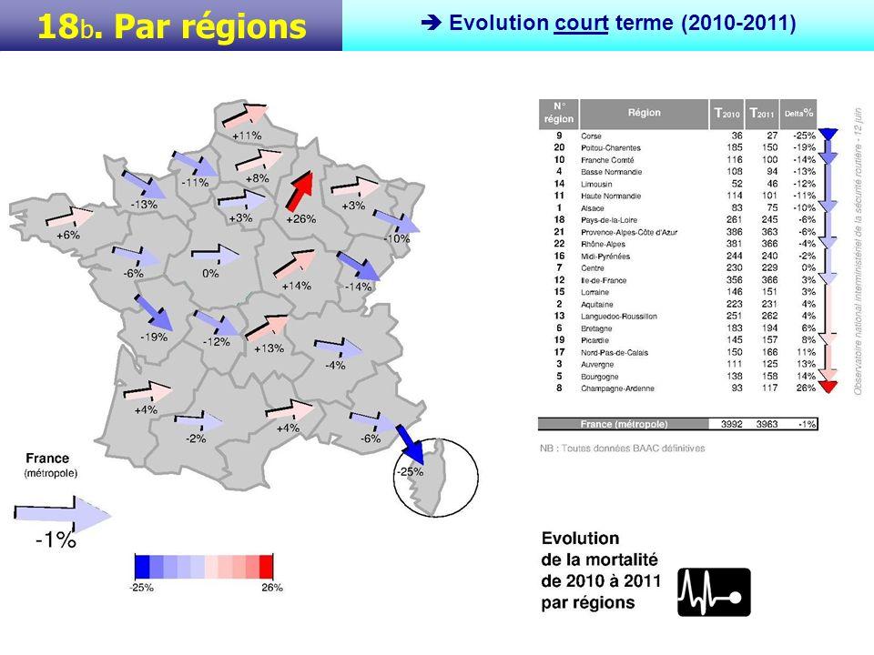 Sur plus longue période, de 2000 à 2011, la baisse française densemble (métropole) sétablit à plus de la moitié de la mortalité, soit -51%.
