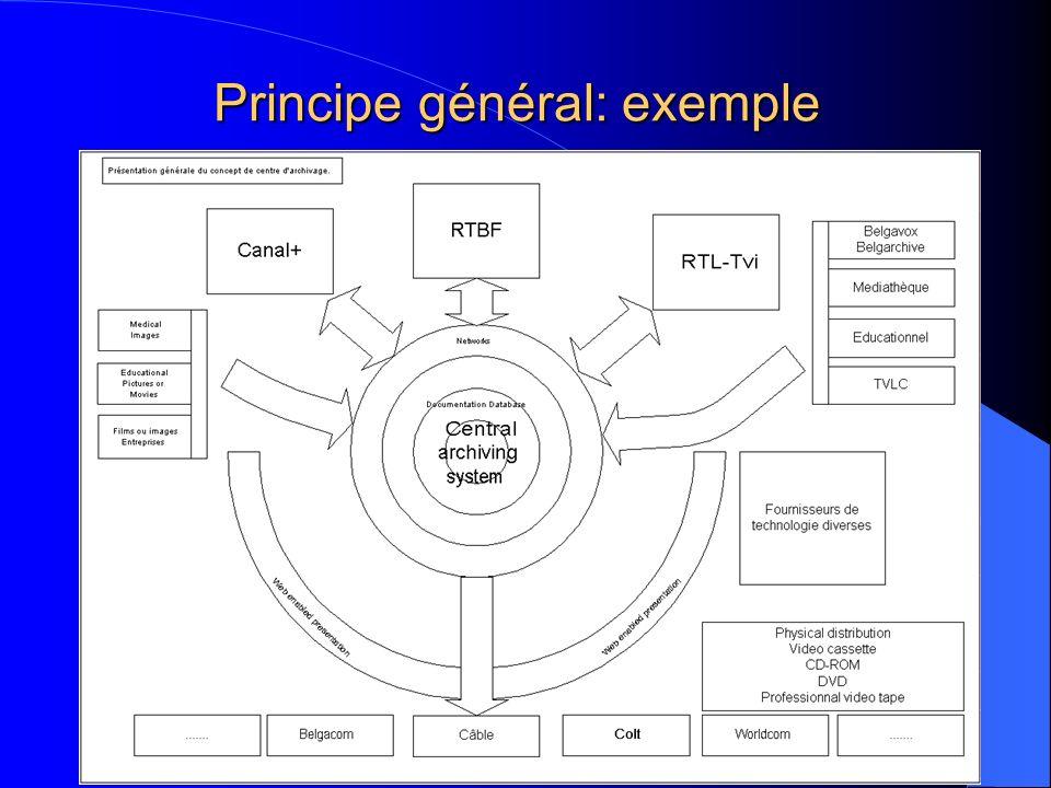 Principe général: exemple