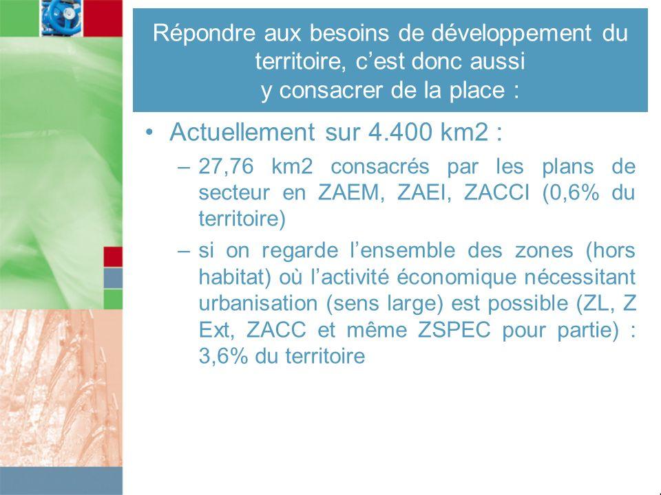 Répondre aux besoins de développement du territoire, cest donc aussi y consacrer de la place : Actuellement sur 4.400 km2 : –27,76 km2 consacrés par l