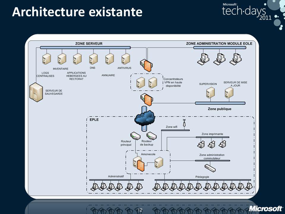 12 Architecture existante