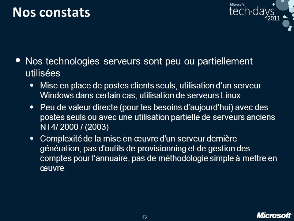 13 Nos constats Nos technologies serveurs sont peu ou partiellement utilisées Mise en place de postes clients seuls, utilisation dun serveur Windows d