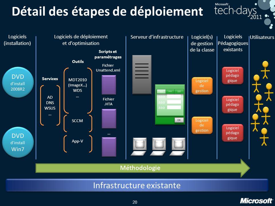 20 Détail des étapes de déploiement AD DNS WSUS … AD DNS WSUS … MDT2010 (ImageX…) WDS … MDT2010 (ImageX…) WDS … SCCM App-V Outils Services Fichier Una