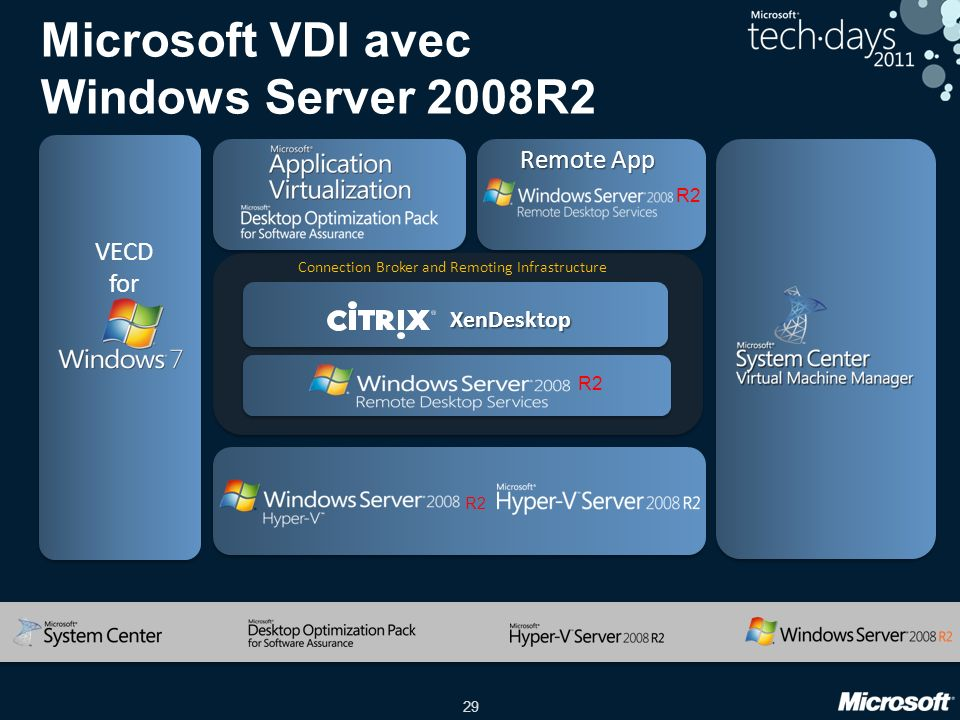 29 VECD for Remote App R2 Connection Broker and Remoting Infrastructure Microsoft VDI avec Windows Server 2008R2 XenDesktop