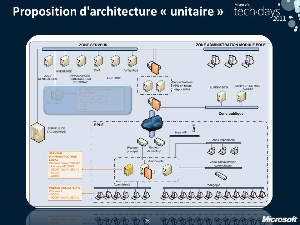 36 Proposition d'architecture « unitaire »