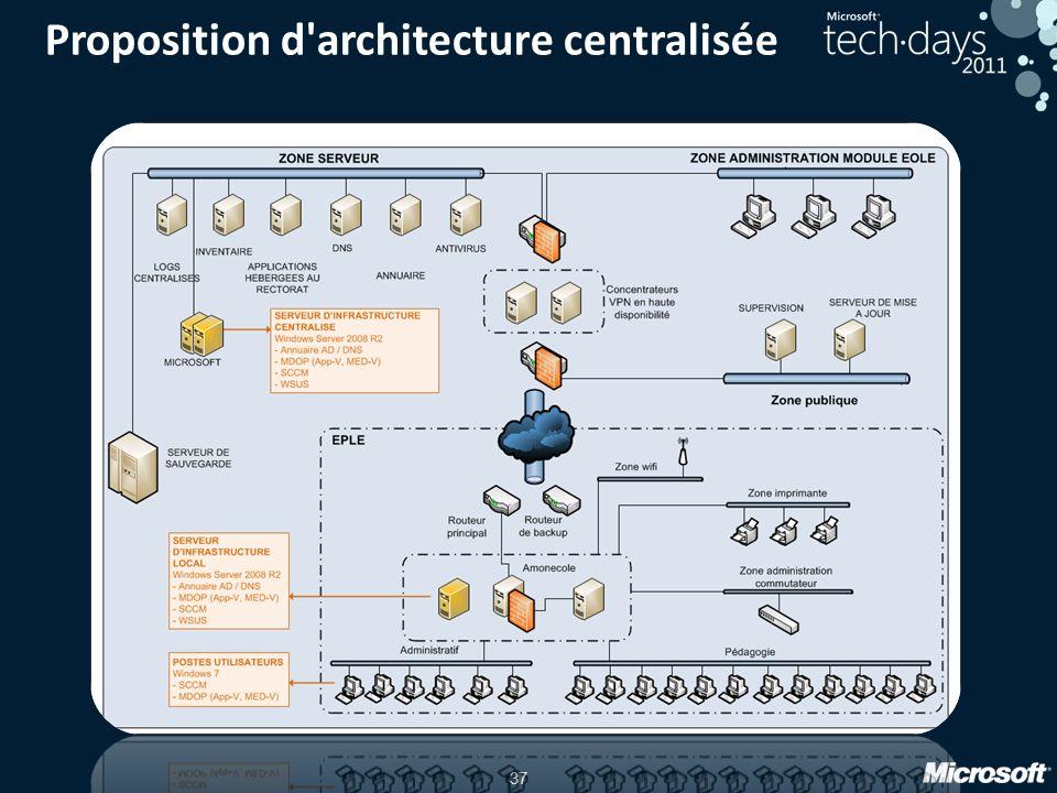 37 Proposition d'architecture centralisée