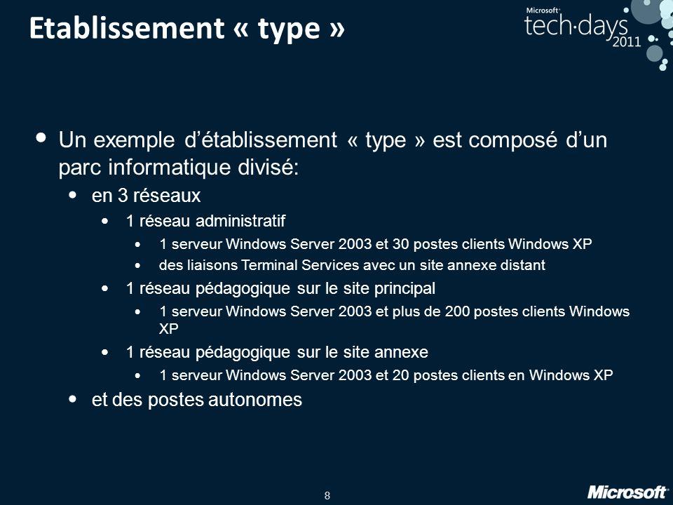 8 Etablissement « type » Un exemple détablissement « type » est composé dun parc informatique divisé: en 3 réseaux 1 réseau administratif 1 serveur Wi