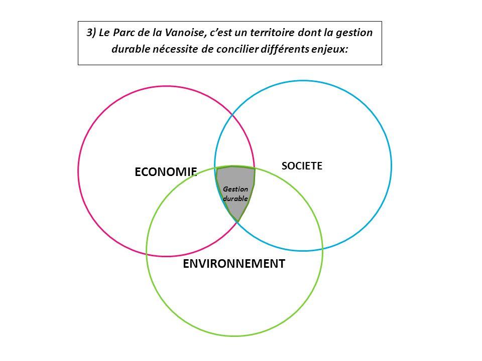 3) Le Parc de la Vanoise, cest un territoire dont la gestion durable nécessite de concilier différents enjeux: ECONOMIE SOCIETE ENVIRONNEMENT Gestion durable