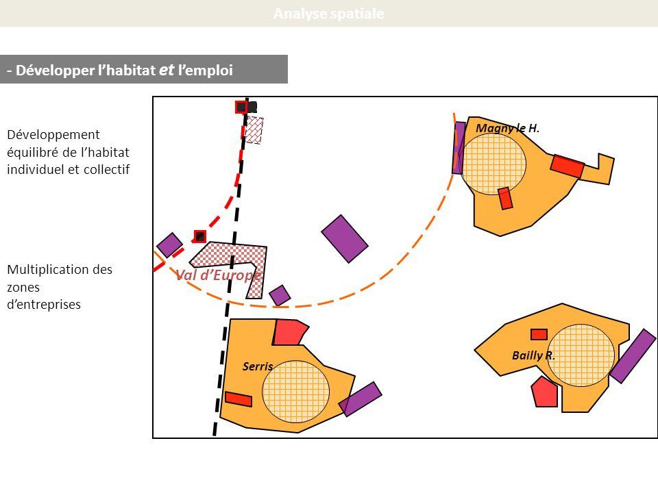 Analyse spatiale Serris Bailly R. Magny le H. - Développer lhabitat et lemploi Multiplication des zones dentreprises Développement équilibré de lhabit