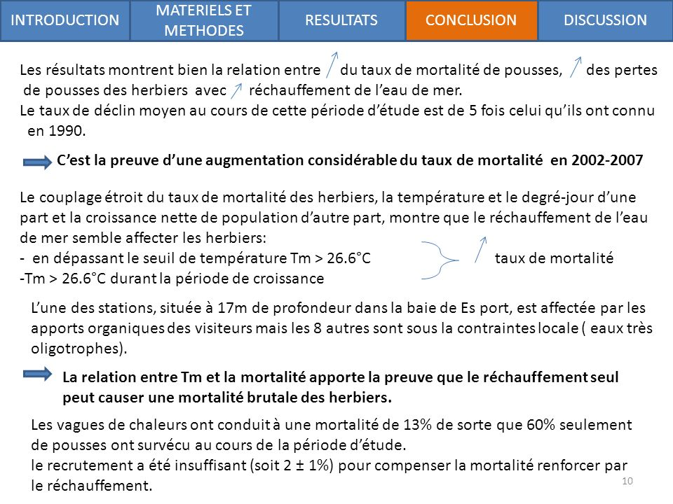 INTRODUCTION MATERIELS ET METHODES RESULTATSDISCUSSIONCONCLUSION Les résultats montrent bien la relation entre du taux de mortalité de pousses, des pertes de pousses des herbiers avec réchauffement de leau de mer.