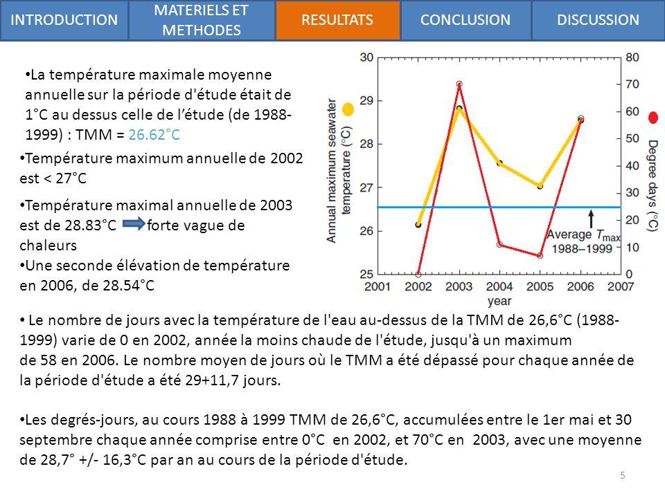 La température maximale moyenne annuelle sur la période d étude était de 1°C au dessus celle de létude (de 1988- 1999) : TMM = 26.62°C Température maximum annuelle de 2002 est < 27°C Température maximal annuelle de 2003 est de 28.83°C forte vague de chaleurs Une seconde élévation de température en 2006, de 28.54°C Le nombre de jours avec la température de l eau au-dessus de la TMM de 26,6°C (1988- 1999) varie de 0 en 2002, année la moins chaude de l étude, jusqu à un maximum de 58 en 2006.
