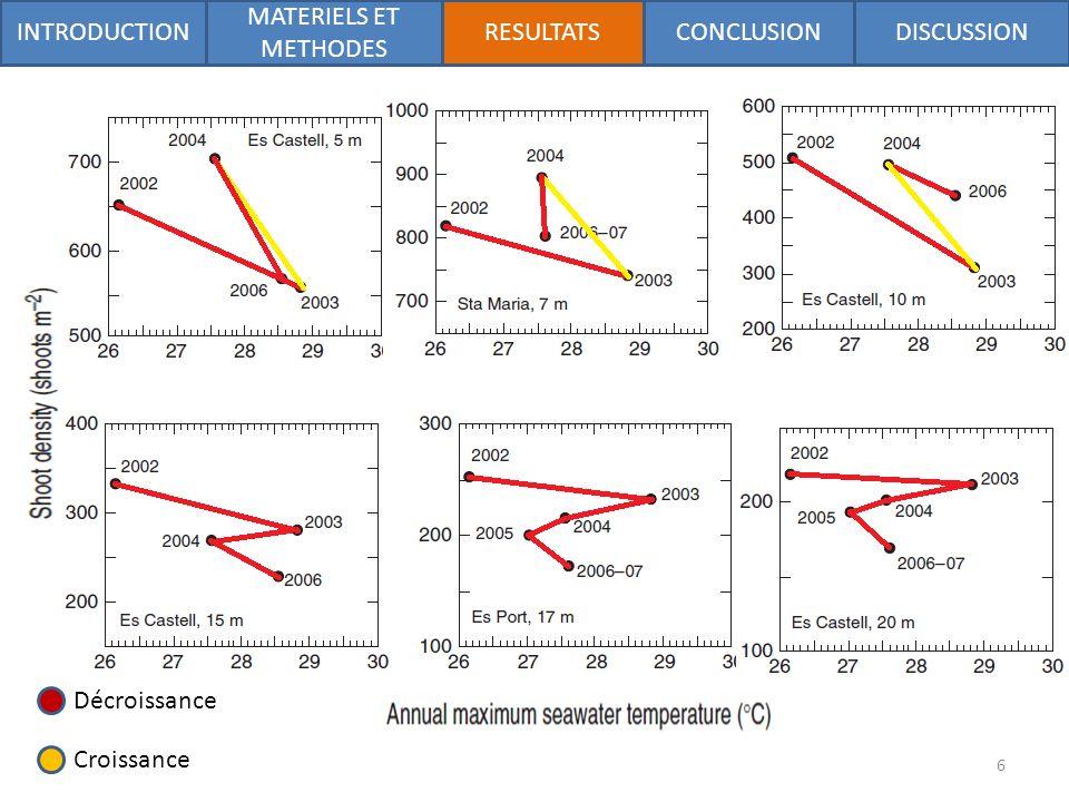Décroissance Croissance INTRODUCTION MATERIELS ET METHODES RESULTATSDISCUSSIONCONCLUSION 6