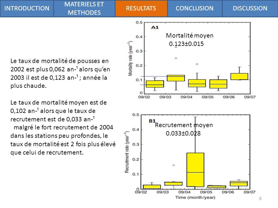 Mortalité moyen 0.123±0.015 Recrutement moyen 0.033±0.028 Le taux de mortalité de pousses en 2002 est plus 0,062 an-¹ alors quen 2003 il est de 0,123 an-¹ ; année la plus chaude.