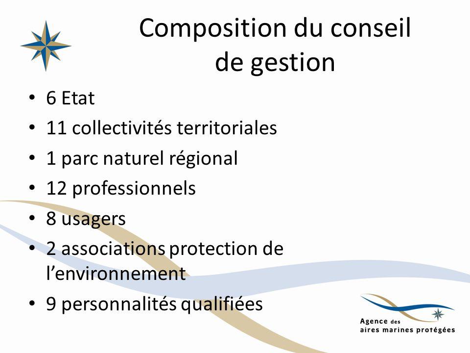 Composition du conseil de gestion 6 Etat 11 collectivités territoriales 1 parc naturel régional 12 professionnels 8 usagers 2 associations protection