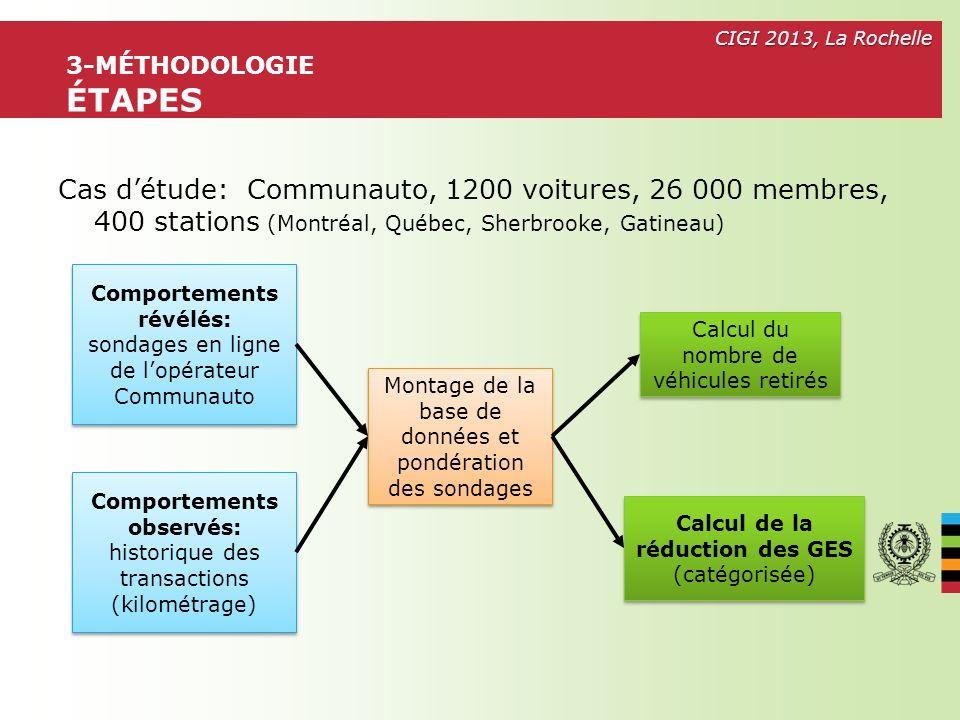 CIGI 2013, La Rochelle Lautopartage montréalais engendre des impacts positifs sur lenvironnement Moins dautomobiles sont achetées En moyenne 10,1 par usager dans la grande région de Montréal, pour un total de 12000 véhicules de moins en 2010 – le parc de Communauto étant denviron 1000 voitures de petite taille Moins de GES sont générés En moyenne 1160 kg de moins par membre actif, soit un total de 27 200 tonnes de CO 2 économisés en 2010 Limitations Kilométrage des voitures Communauto seulement Type de voiture particulière avant adhésion inconnu Juin 2013 18 5-CONCLUSION