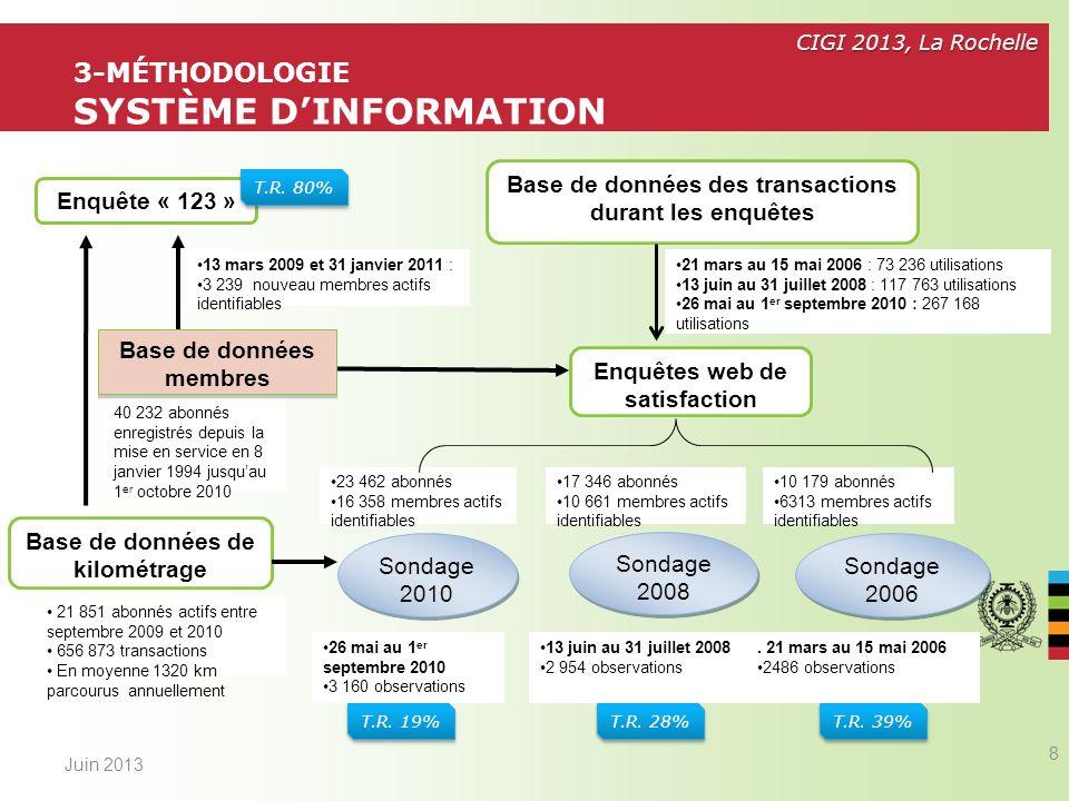 CIGI 2013, La Rochelle Les abonnés de Communauto ont un kilométrage annuel plus faible que les non-abonnés Le parc automobile de Communauto (Toyota Yaris) consomme moins que le parc automobile moyen – 6,5 L / 100 km au lieu de 10,4 L / 100 km Juin 2013 9 3-MÉTHODOLOGIE CALCUL DE LA RÉDUCTION DES GES V: variation annuelle de kg de CO2/ membre KV: moyenne pondérée du km parcouru annuellement avant adhésion au service KP: moyenne pondérée du km parcouru annuellement après adhésion au service