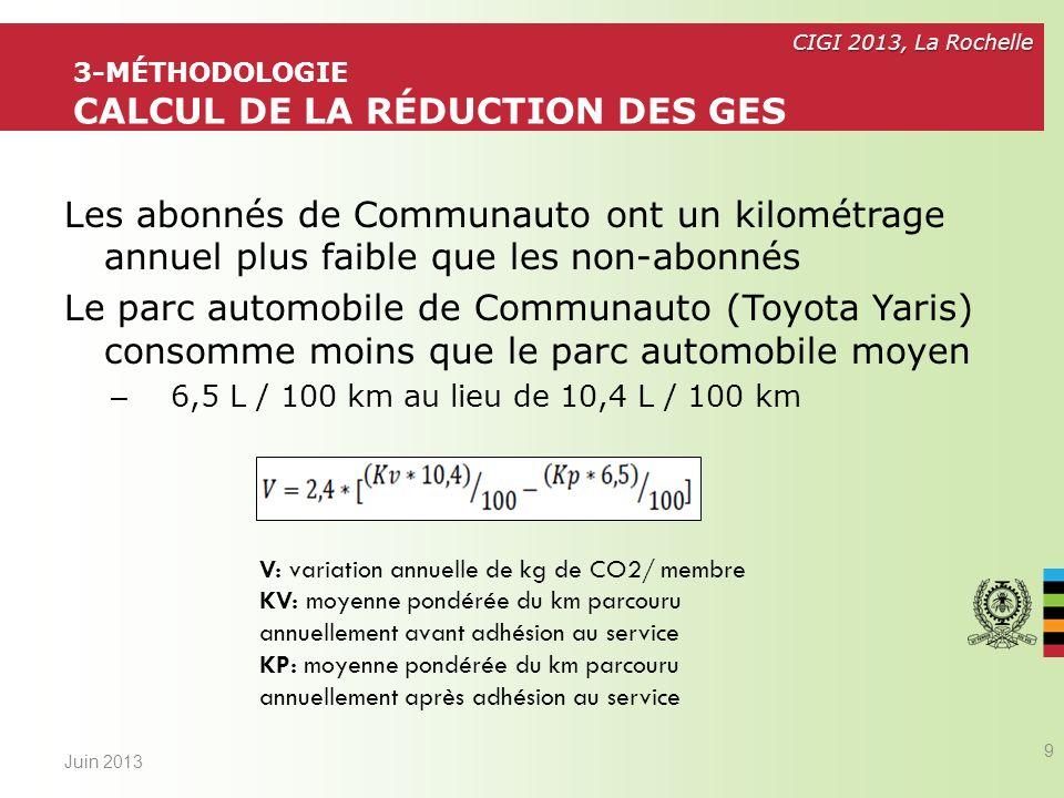 CIGI 2013, La Rochelle Les membres utilisent majoritairement le transport collectif et les modes actifs Juin 2013 10 4-RÉSULTATS FRÉQUENCE DUTILISATION DES MODES Variation dutilisation des modes après ladhésion par rapport à avant ladhésion