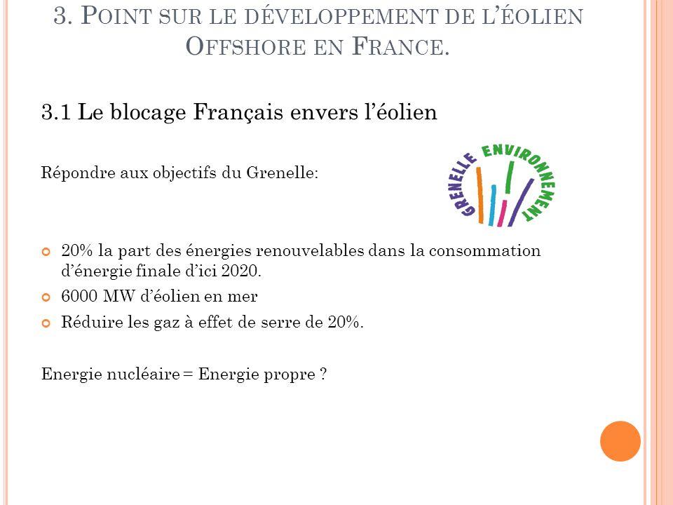 3. P OINT SUR LE DÉVELOPPEMENT DE L ÉOLIEN O FFSHORE EN F RANCE. 3.1 Le blocage Français envers léolien Répondre aux objectifs du Grenelle: 20% la par
