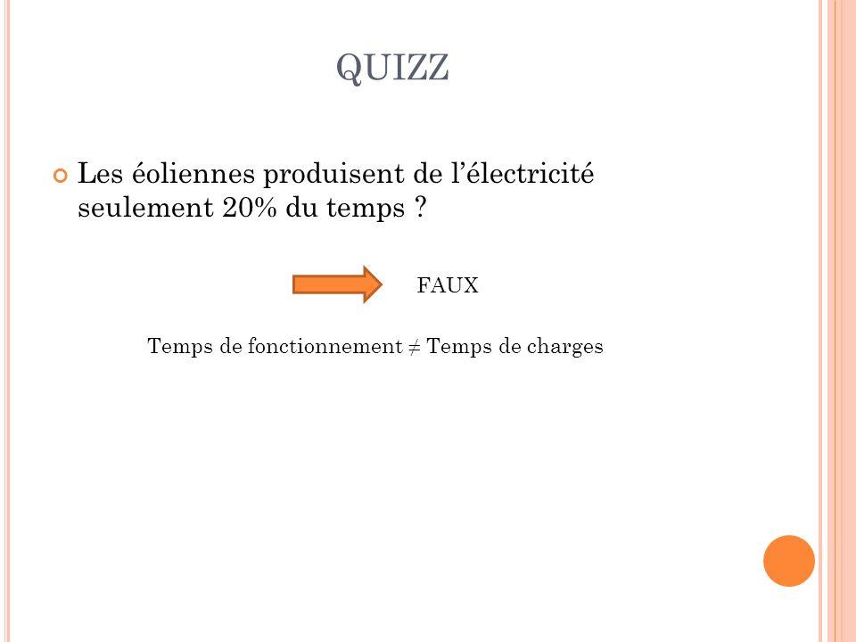 QUIZZ Les éoliennes produisent de lélectricité seulement 20% du temps ? FAUX Temps de fonctionnement Temps de charges