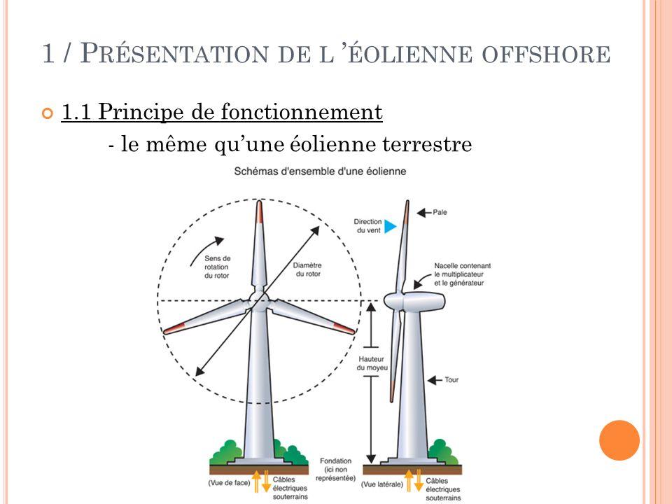 1 / P RÉSENTATION DE L ÉOLIENNE OFFSHORE 1.2 Caractéristiques - Hauteur du mât : 120 mètres - Hauteur dune pale : 40 < H < 70 mètres de long - Puissance maximale : 5 MW - Puissance annuelle estimée : 20000 MW (soit 9000 foyers hors chauffage) - Vitesses : du vent de démarrage : 3,0 m/s du vent nominal : 12,0 m/s du vent de coupure : 25,0 m/s