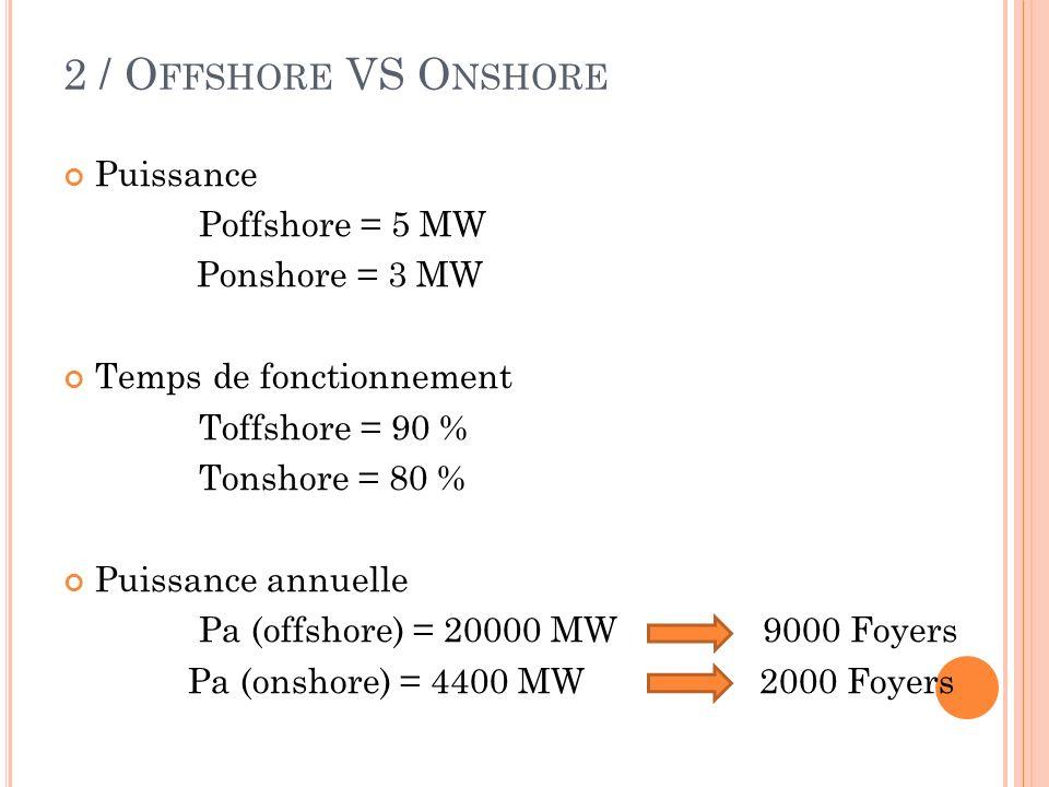 2 / O FFSHORE VS O NSHORE Puissance Poffshore = 5 MW Ponshore = 3 MW Temps de fonctionnement Toffshore = 90 % Tonshore = 80 % Puissance annuelle Pa (o
