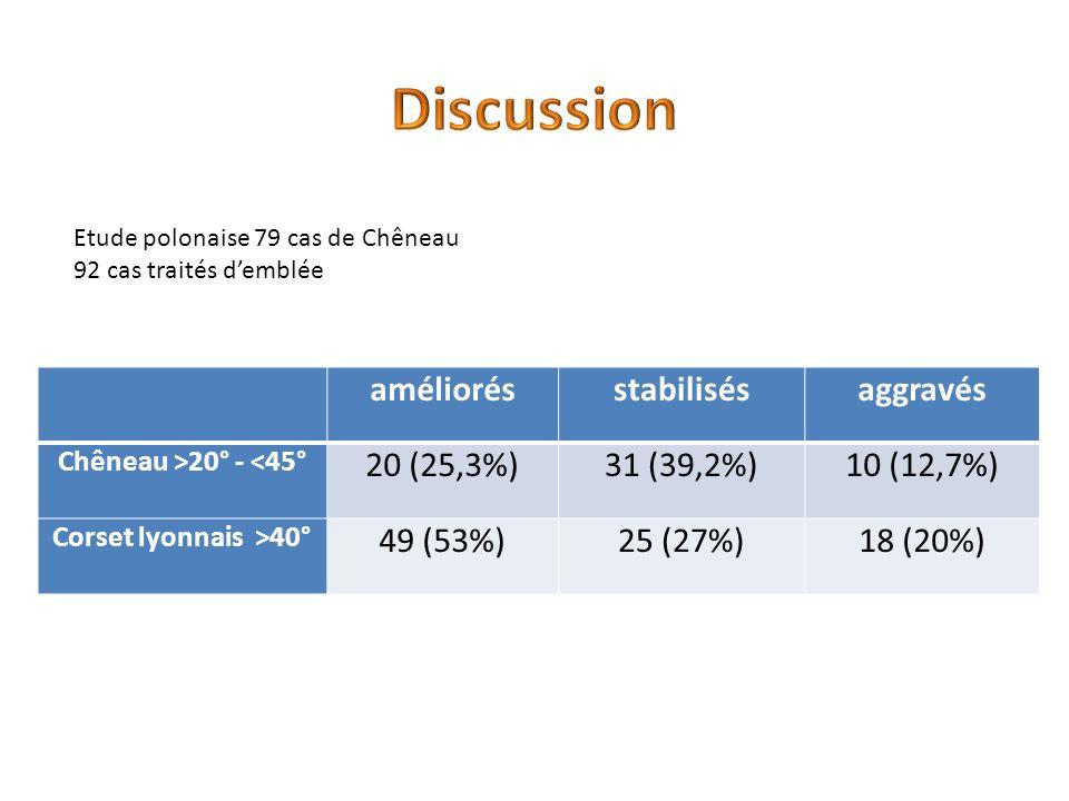 améliorésstabilisésaggravés Chêneau >20° - <45° 20 (25,3%)31 (39,2%)10 (12,7%) Corset lyonnais >40° 49 (53%)25 (27%)18 (20%) Etude polonaise 79 cas de Chêneau 92 cas traités demblée