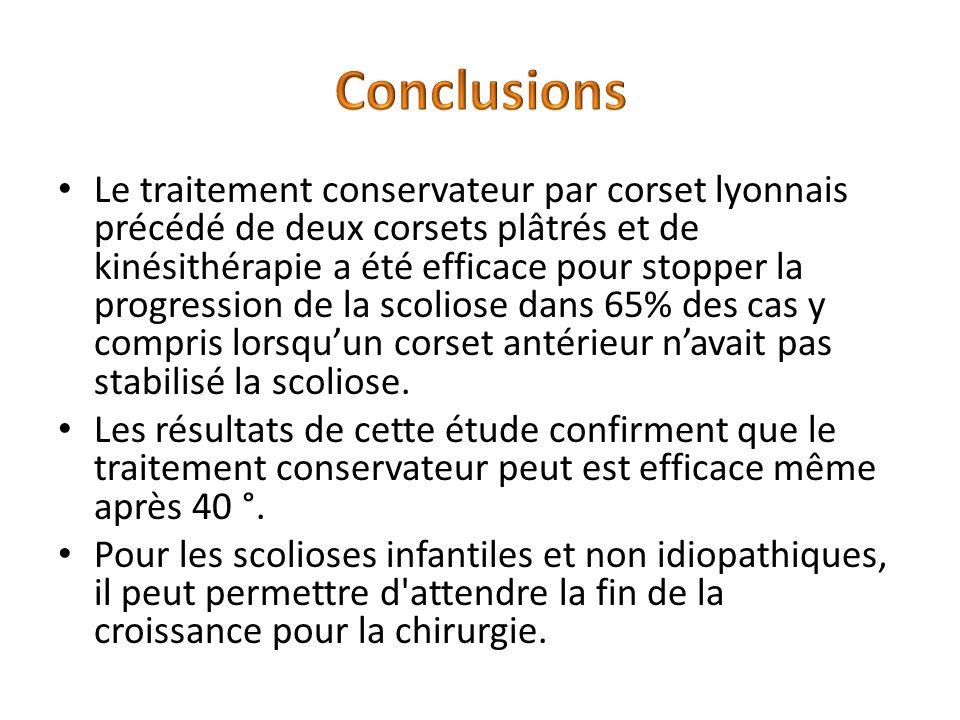 Le traitement conservateur par corset lyonnais précédé de deux corsets plâtrés et de kinésithérapie a été efficace pour stopper la progression de la scoliose dans 65% des cas y compris lorsquun corset antérieur navait pas stabilisé la scoliose.