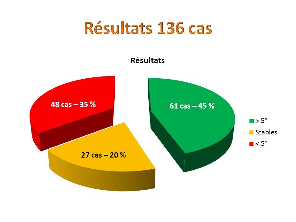 61 cas – 45 % 27 cas – 20 % 48 cas – 35 %