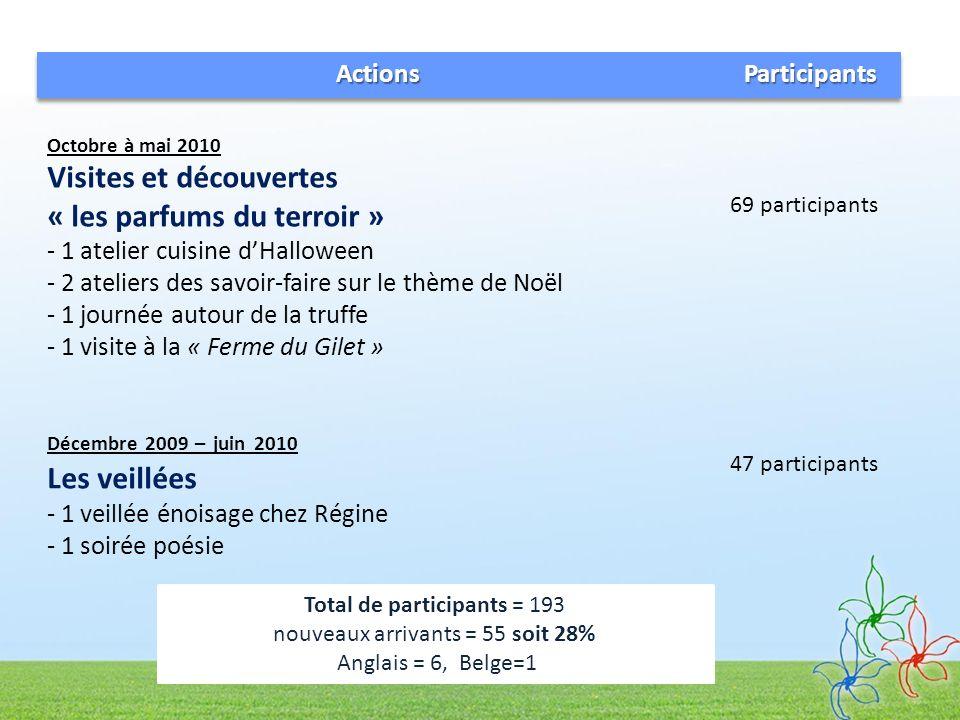 Total de participants = 193 nouveaux arrivants = 55 soit 28% Anglais = 6, Belge=1