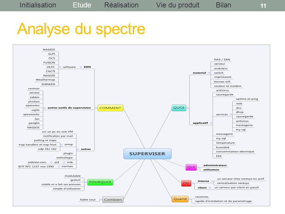 InitialisationEtudeRéalisationBilanVie du produit Analyse du spectre 11