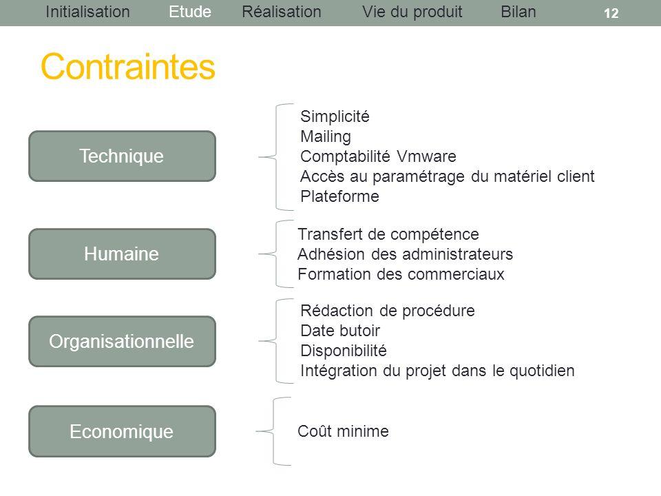 InitialisationEtudeRéalisationBilanVie du produit Contraintes 12 Technique Simplicité Mailing Comptabilité Vmware Accès au paramétrage du matériel cli