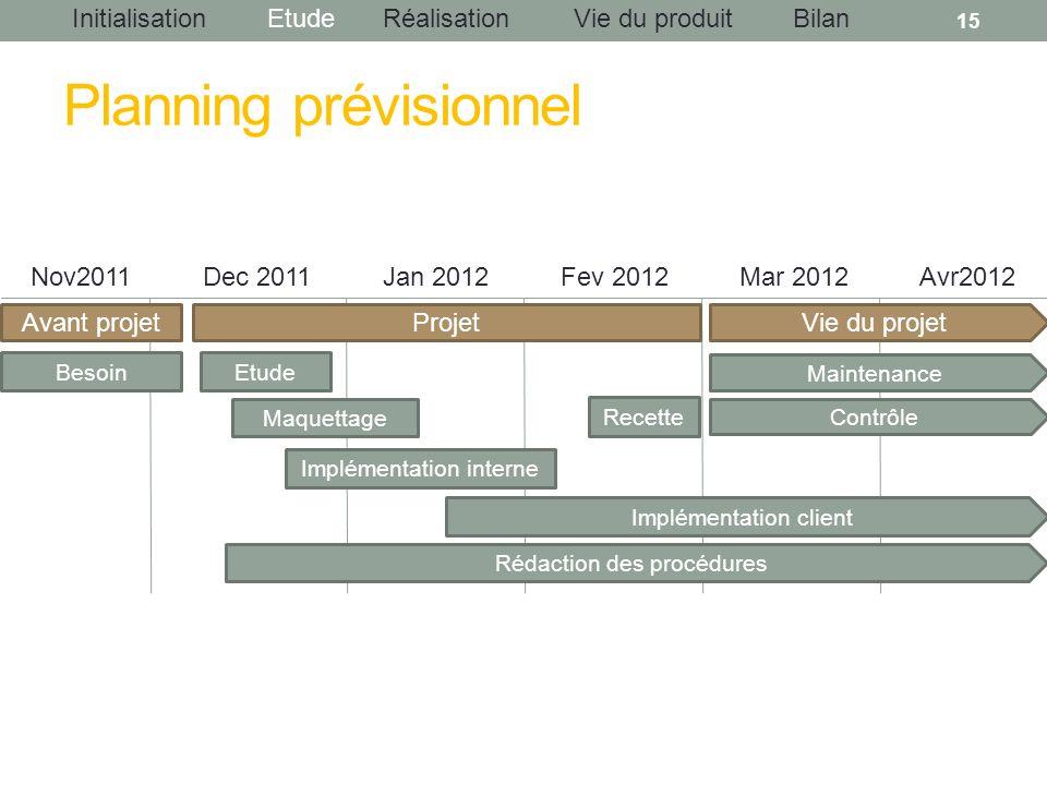 InitialisationEtudeRéalisationBilanVie du produit Planning prévisionnel 15 Avant projet Besoin Projet Etude Maquettage Implémentation interne Vie du p