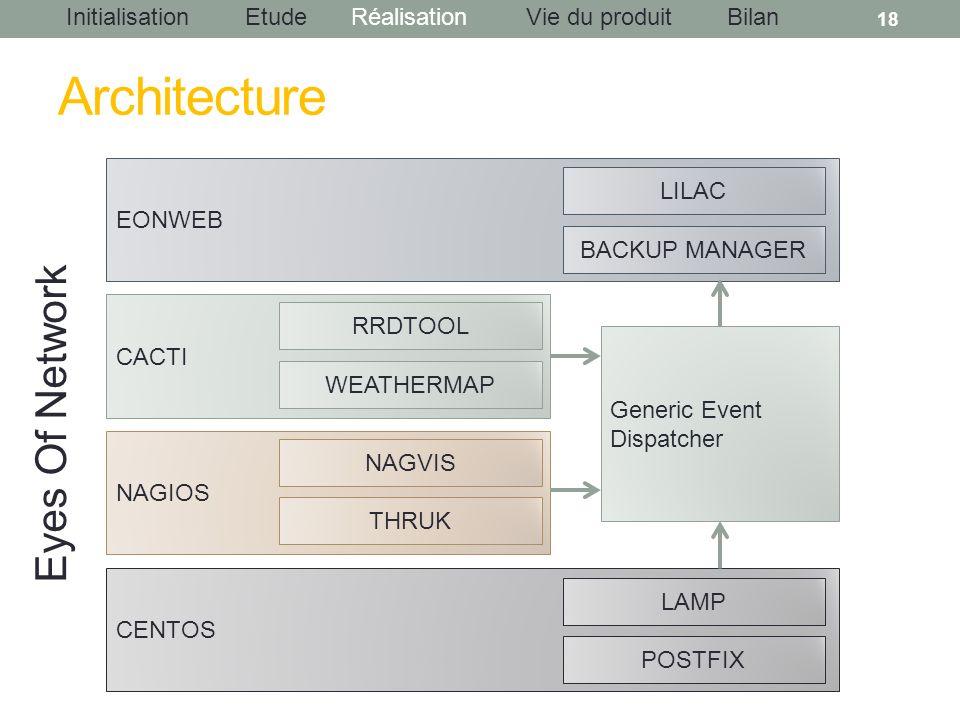InitialisationEtudeRéalisationBilanVie du produit Architecture 18 CENTOS NAGIOS CACTI EONWEB LAMP POSTFIX NAGVIS THRUK RRDTOOL WEATHERMAP LILAC BACKUP