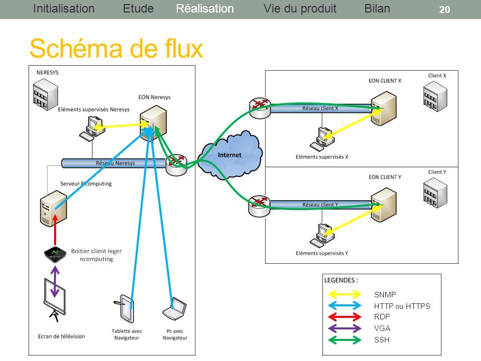 InitialisationEtudeRéalisationBilanVie du produit Schéma de flux 20 SNMP HTTP ou HTTPS RDP VGA SSH