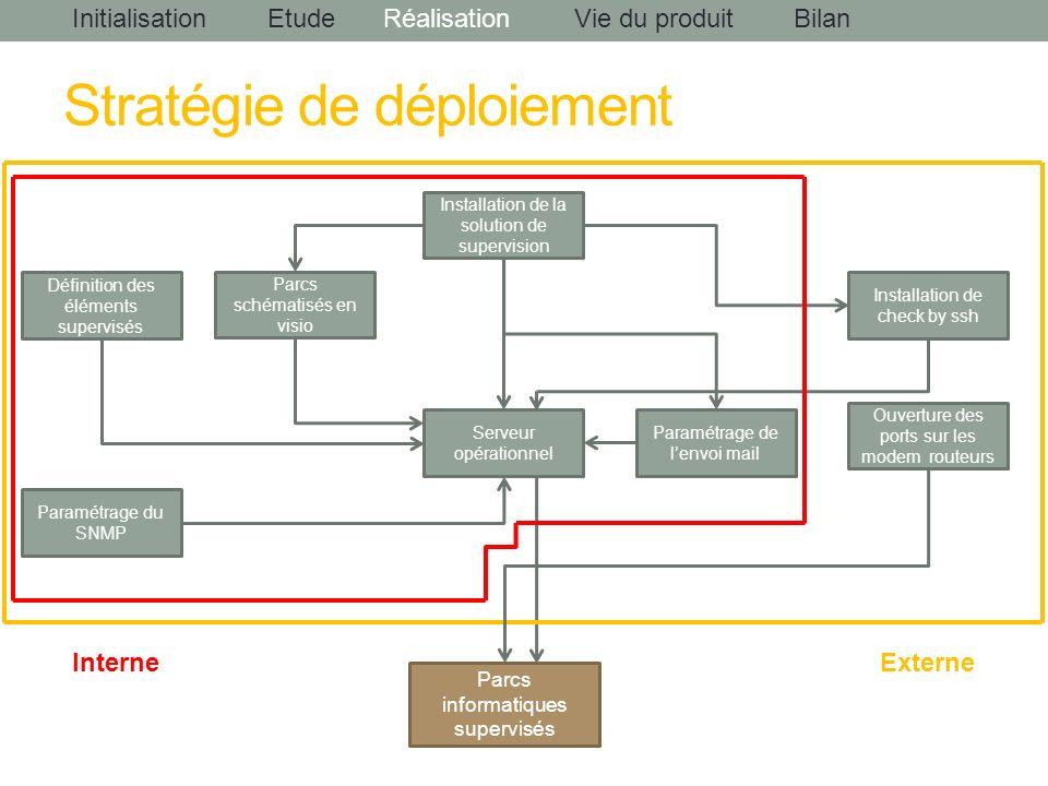 InitialisationEtudeRéalisationBilanVie du produit Parcs informatiques supervisés Serveur opérationnel Paramétrage de lenvoi mail Parcs schématisés en