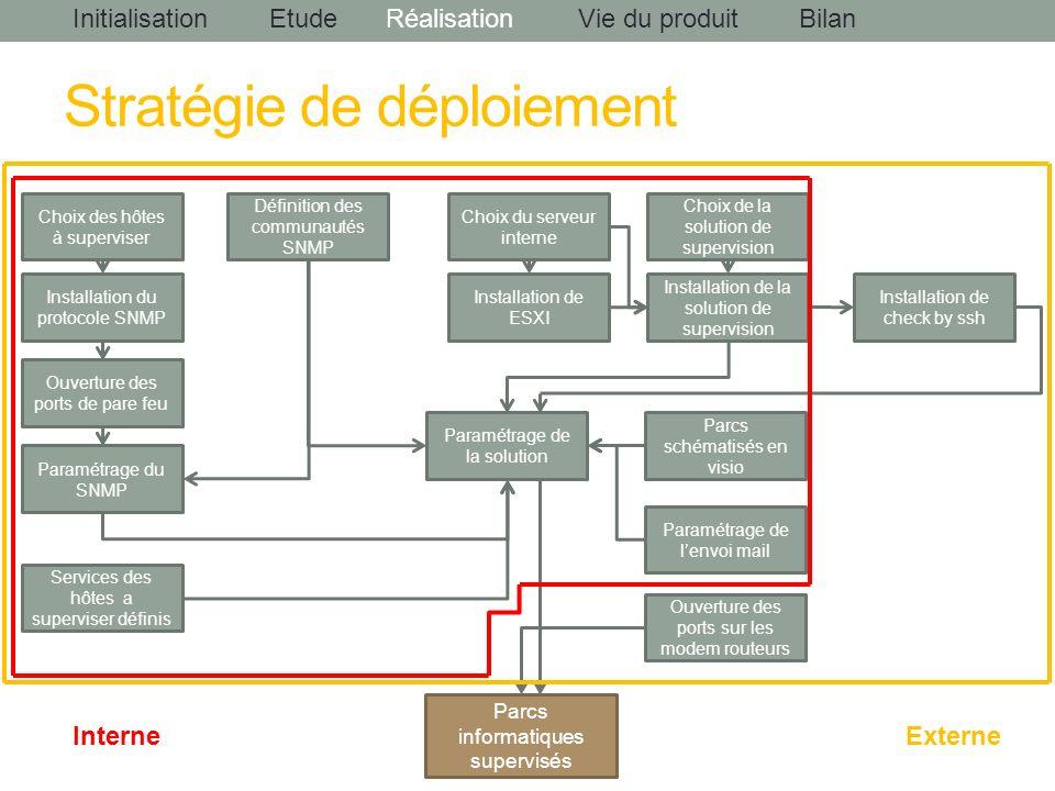 InitialisationEtudeRéalisationBilanVie du produit Parcs informatiques supervisés Choix du serveur interne Choix de la solution de supervision Paramétr